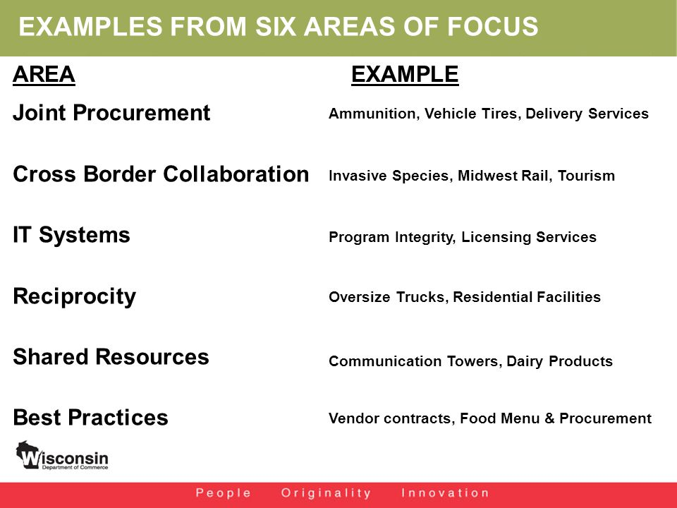 EXAMPLES FROM SIX AREAS OF FOCUS Joint Procurement Cross Border Collaboration IT Systems Reciprocity Shared Resources Best Practices AREAEXAMPLE Ammunition, Vehicle Tires, Delivery Services Invasive Species, Midwest Rail, Tourism Program Integrity, Licensing Services Oversize Trucks, Residential Facilities Communication Towers, Dairy Products Vendor contracts, Food Menu & Procurement