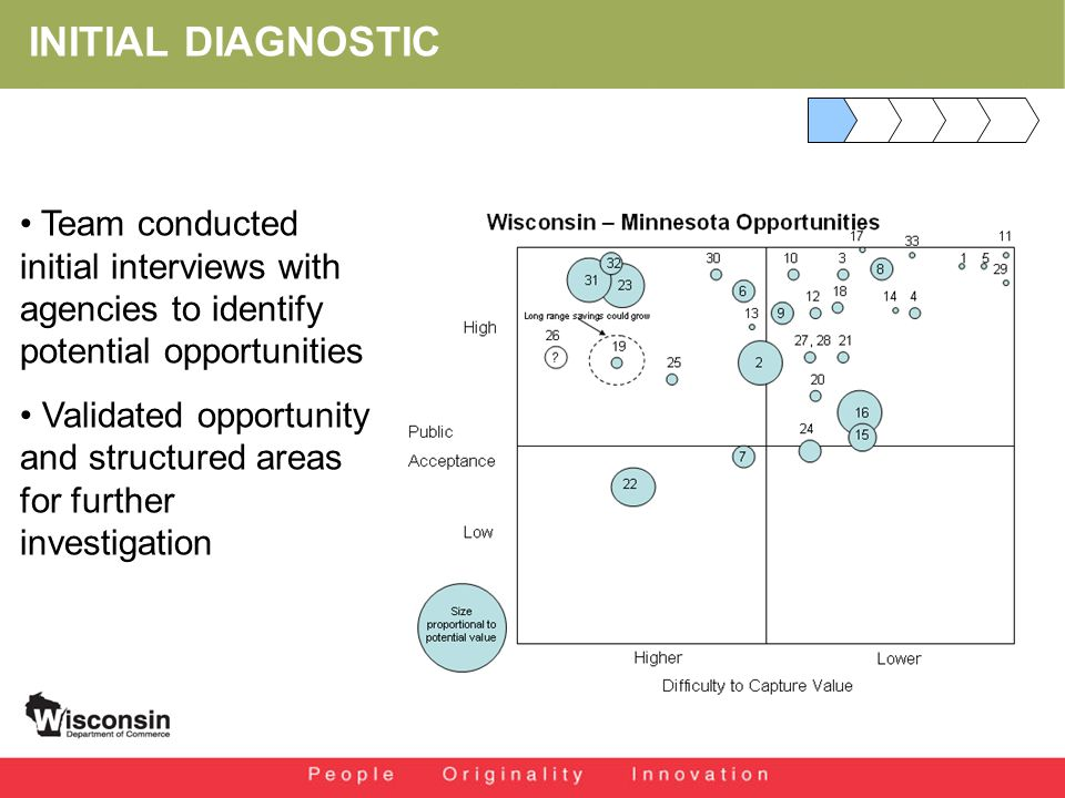 INITIAL DIAGNOSTIC Team conducted initial interviews with agencies to identify potential opportunities Validated opportunity and structured areas for further investigation