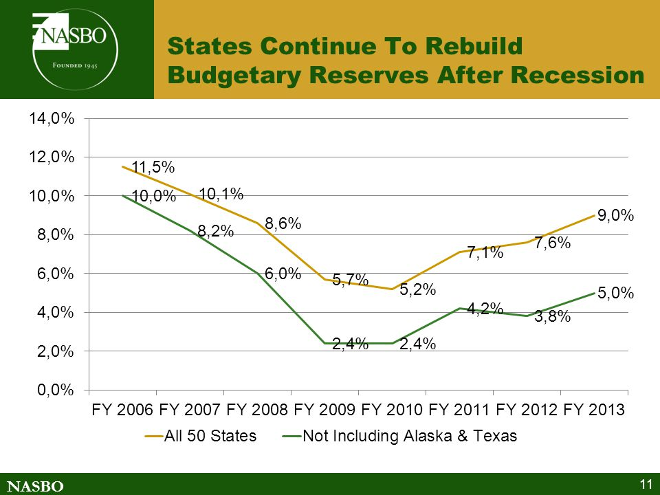 NASBO States Continue To Rebuild Budgetary Reserves After Recession 11