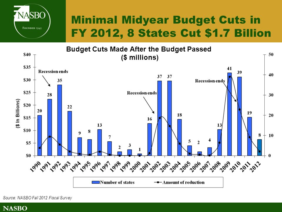 NASBO Budget Cuts Made After the Budget Passed ($ millions) Source: NASBO Fall 2012 Fiscal Survey Minimal Midyear Budget Cuts in FY 2012, 8 States Cut $1.7 Billion