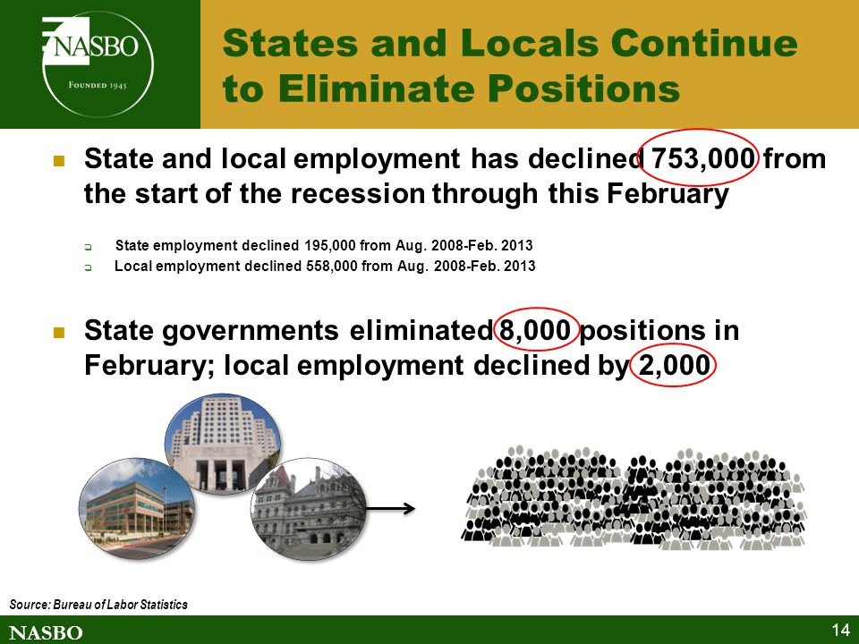 NASBO 14 States and Locals Continue to Eliminate Positions State and local employment has declined 753,000 from the start of the recession through this February  State employment declined 195,000 from Aug.