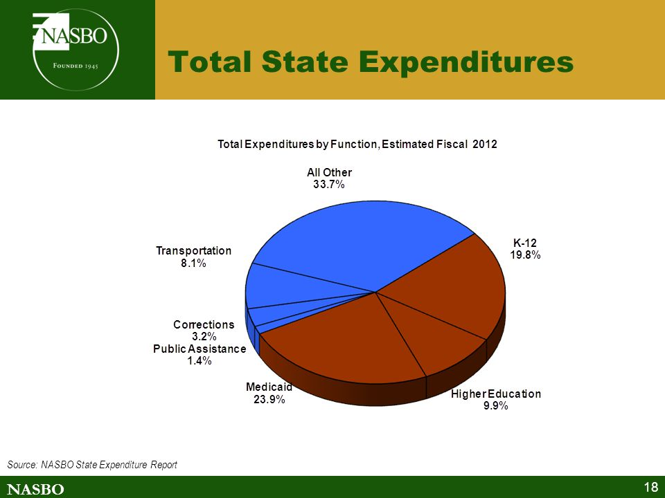 NASBO 18 Total State Expenditures Source: NASBO State Expenditure Report