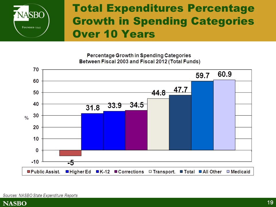 NASBO 19 Total Expenditures Percentage Growth in Spending Categories Over 10 Years Sources: NASBO State Expenditure Reports