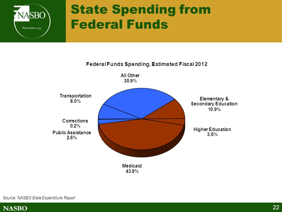 NASBO 22 State Spending from Federal Funds Source: NASBO State Expenditure Report