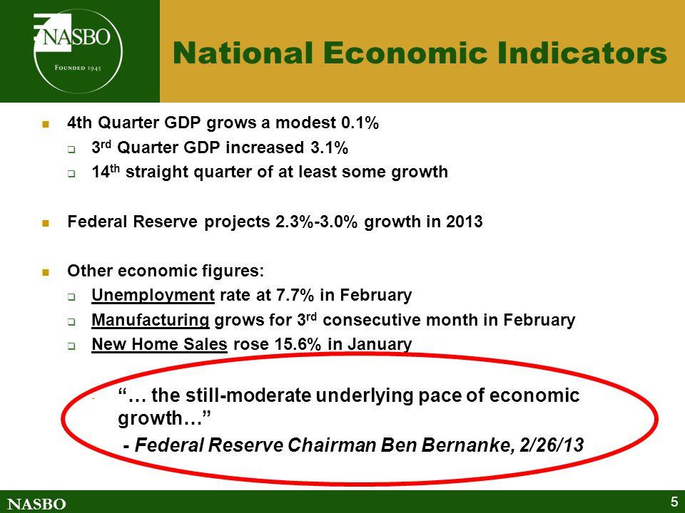 NASBO 6 Current Fiscal Situation: Indicators