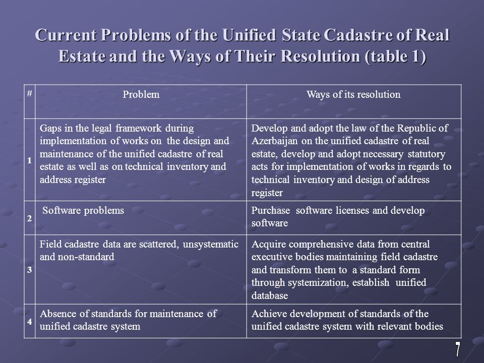 Current Problems of the Unified State Cadastre of Real Estate and the Ways of Their Resolution (table 1) # ProblemWays of its resolution 1 Gaps in the legal framework during implementation of works on the design and maintenance of the unified cadastre of real estate as well as on technical inventory and address register Develop and adopt the law of the Republic of Azerbaijan on the unified cadastre of real estate, develop and adopt necessary statutory acts for implementation of works in regards to technical inventory and design of address register 2 Software problemsPurchase software licenses and develop software 3 Field cadastre data are scattered, unsystematic and non-standard Acquire comprehensive data from central executive bodies maintaining field cadastre and transform them to a standard form through systemization, establish unified database 4 Absence of standards for maintenance of unified cadastre system Achieve development of standards of the unified cadastre system with relevant bodies