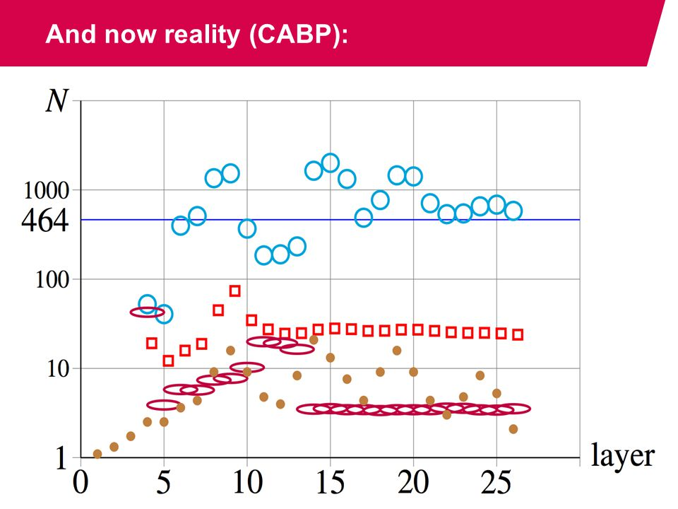 And now reality (CABP): / Informatica PAGE 20