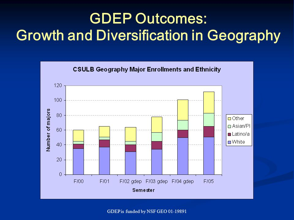 GDEP is funded by NSF GEO 01-19891 GDEP Outcomes: Growth and Diversification in Geography