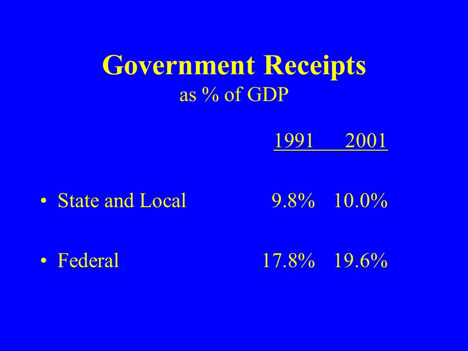 Government Receipts as % of GDP 19912001 State and Local9.8%10.0% Federal17.8%19.6%