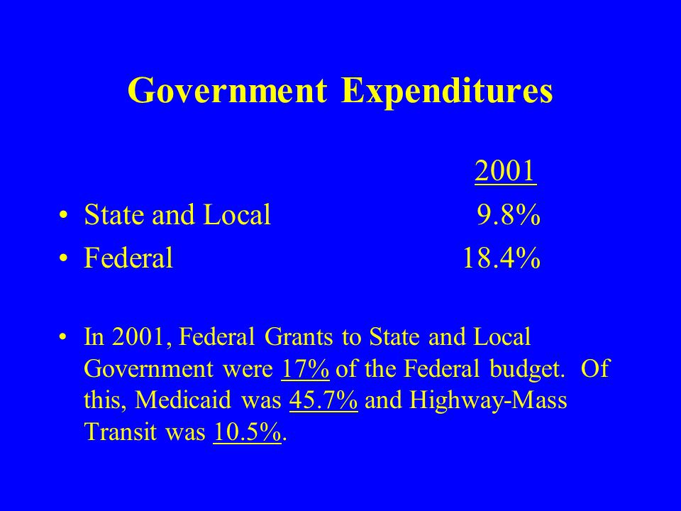 Government Expenditures 2001 State and Local 9.8% Federal18.4% In 2001, Federal Grants to State and Local Government were 17% of the Federal budget.