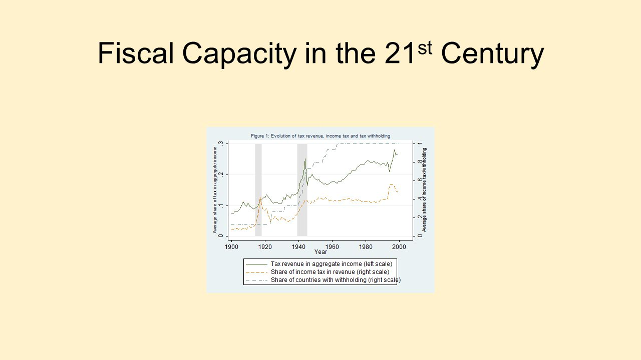 Fiscal Capacity in the 21 st Century