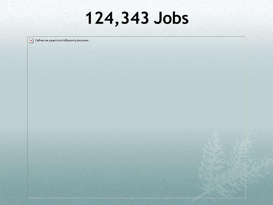 124,343 Jobs