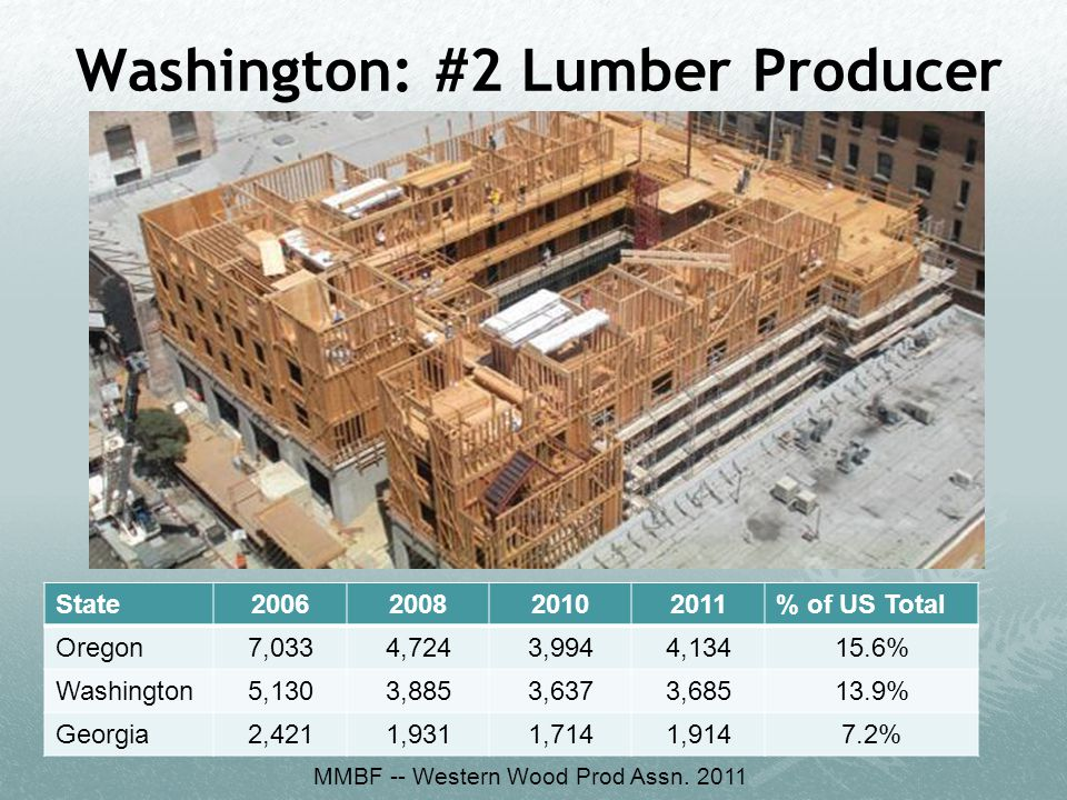 Washington: #2 Lumber Producer State2006200820102011% of US Total Oregon7,0334,7243,9944,13415.6% Washington5,1303,8853,6373,68513.9% Georgia2,4211,93
