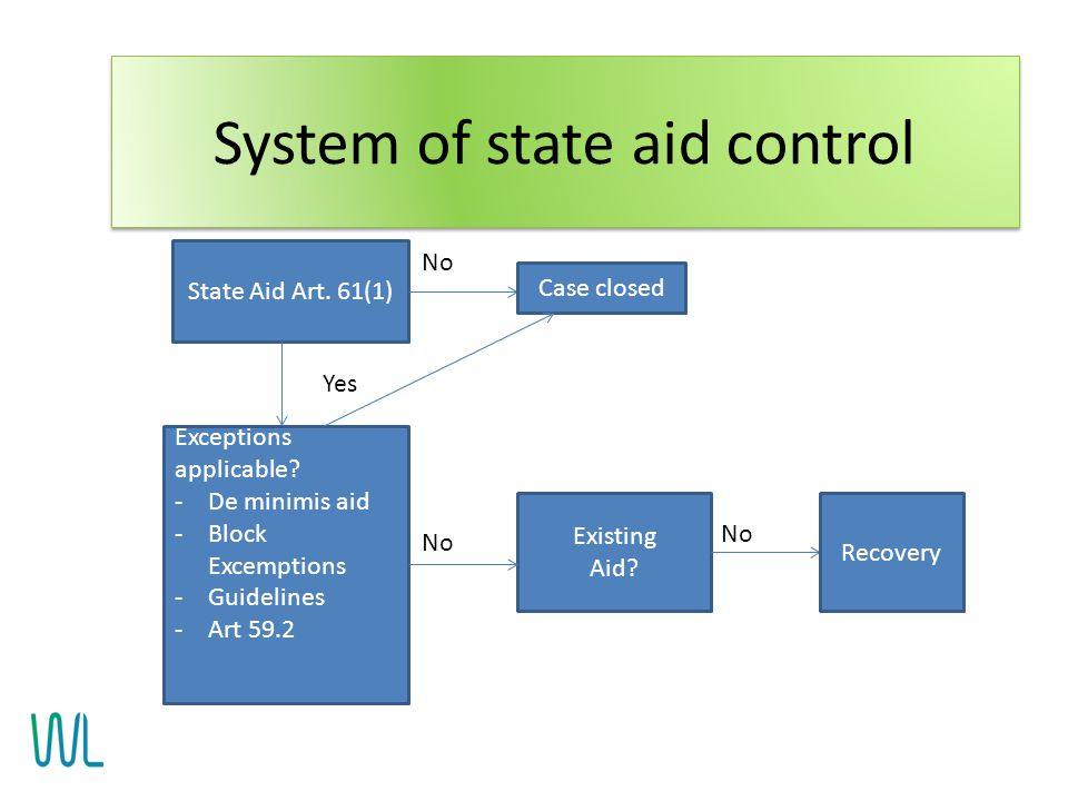 State Aid Art. 61(1) No Case closed Exceptions applicable? -De minimis aid -Block Excemptions -Guidelines -Art 59.2 Yes No Existing Aid? No Recovery S