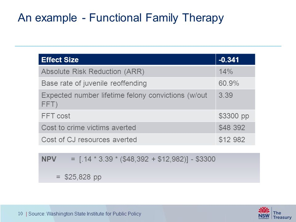 An example - Functional Family Therapy 10 Source: Washington State Institute for Public Policy NPV = [.14 * 3.39 * ($48,392 + $12,982)] - $3300 = $25,828 pp Effect Size-0.341 Absolute Risk Reduction (ARR)14% Base rate of juvenile reoffending60.9% Expected number lifetime felony convictions (w/out FFT) 3.39 FFT cost$3300 pp Cost to crime victims averted$48 392 Cost of CJ resources averted$12 982