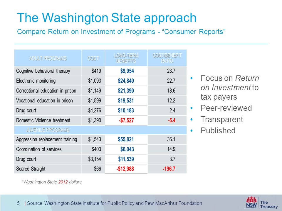 The Washington State approach Picture here Focus on Return on Investment to tax payers Peer-reviewed Transparent Published Compare Return on Investmen