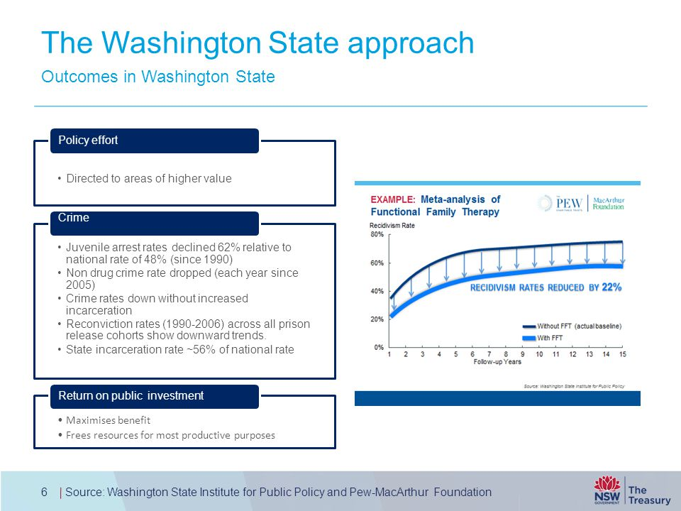 The Washington State approach Directed to areas of higher value Policy effort Juvenile arrest rates declined 62% relative to national rate of 48% (since 1990) Non drug crime rate dropped (each year since 2005) Crime rates down without increased incarceration Reconviction rates (1990-2006) across all prison release cohorts show downward trends.