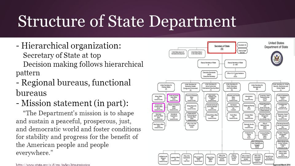 Role of State Department - As the lead foreign affairs agency, the Department of State has the primary role in: Leading development of foreign policy Managing the foreign affairs budget Leading and coordinating U.S.