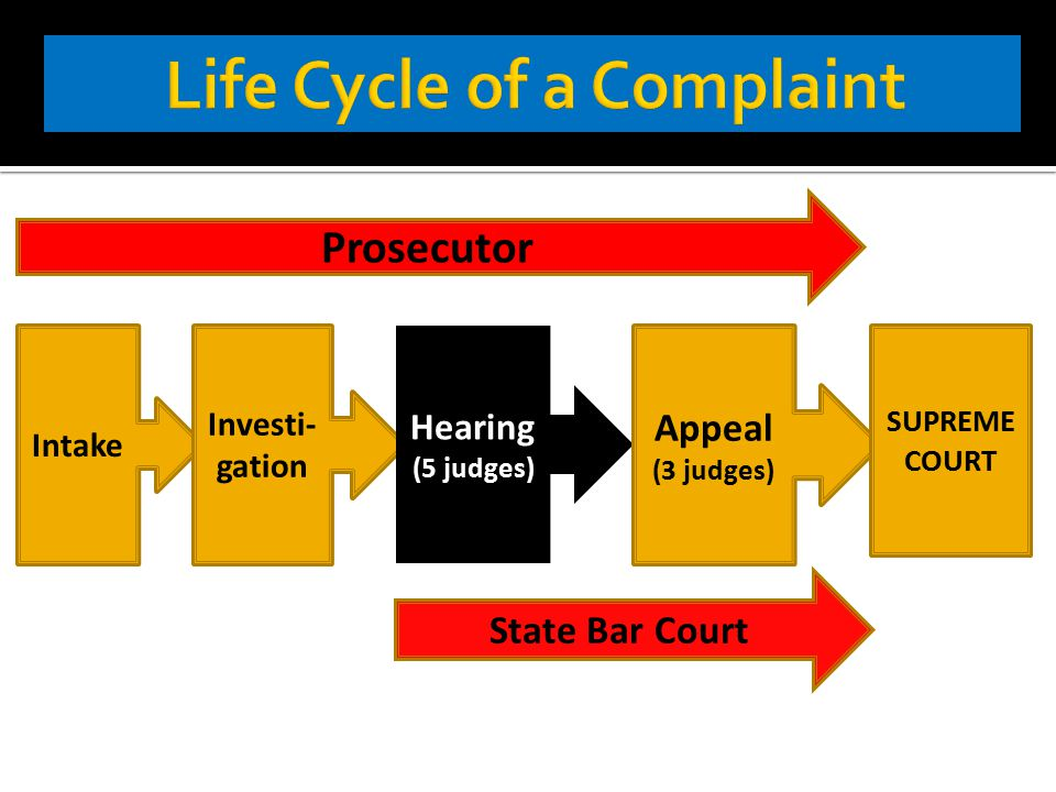 Prosecutor Intake Investi- gation Hearing (5 judges) Appeal (3 judges) SUPREME COURT State Bar Court