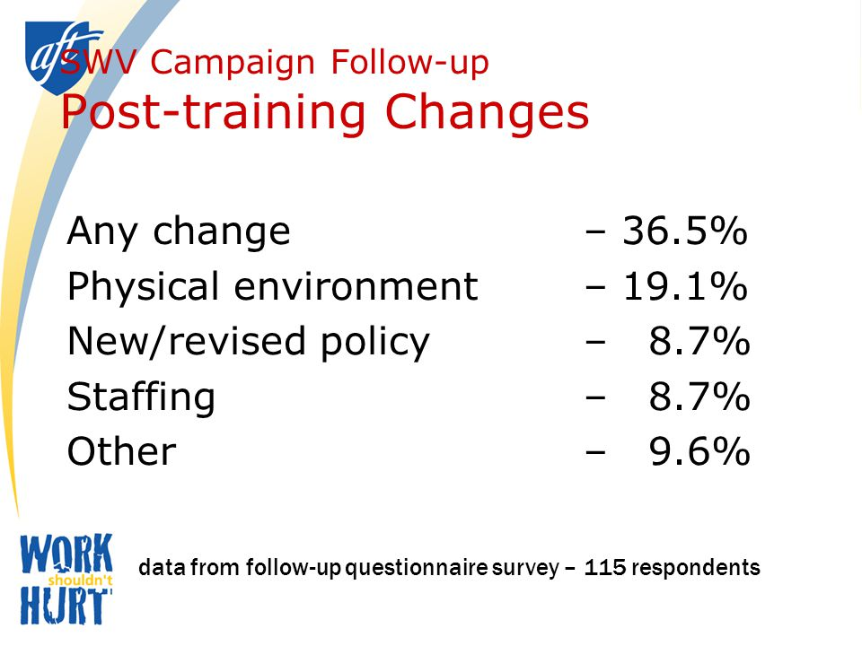 SWV Campaign Follow-up Post-training Changes Any change – 36.5% Physical environment – 19.1% New/revised policy – 8.7% Staffing– 8.7% Other– 9.6% data from follow-up questionnaire survey – 115 respondents