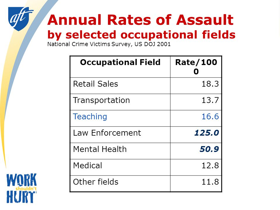 Annual Rates of Assault by selected occupational fields National Crime Victims Survey, US DOJ 2001 Occupational FieldRate/100 0 Retail Sales18.3 Transportation13.7 Teaching16.6 Law Enforcement125.0 Mental Health50.9 Medical12.8 Other fields11.8
