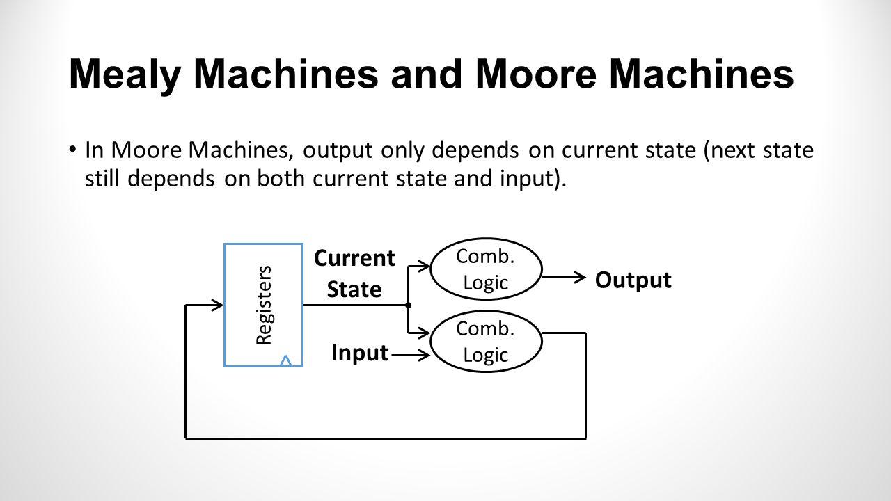 Legend state input/output start state A B CD down/on up/off down/on up/off down/off up/off Input: up or down Output: on or off States: A, B, C, or D Mealy Machines FSM