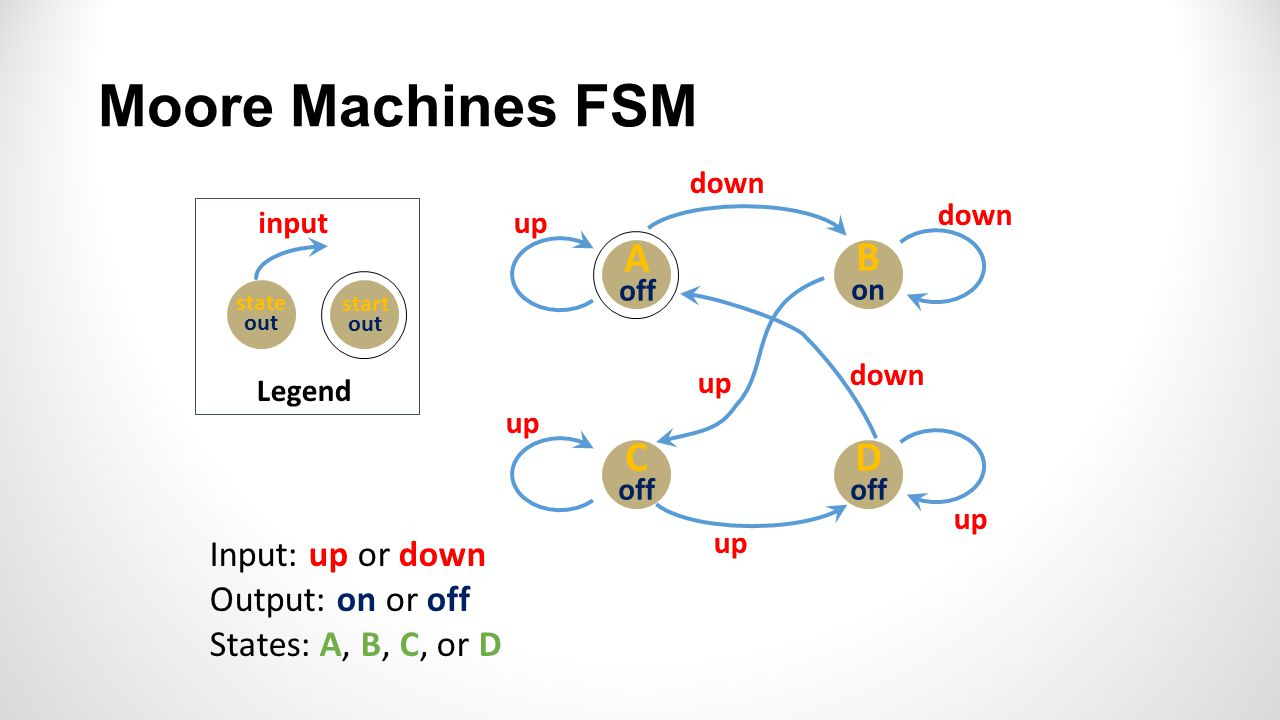 Legend state out input start out A off B on C off D off down up down up down up Input: up or down Output: on or off States: A, B, C, or D Moore Machines FSM