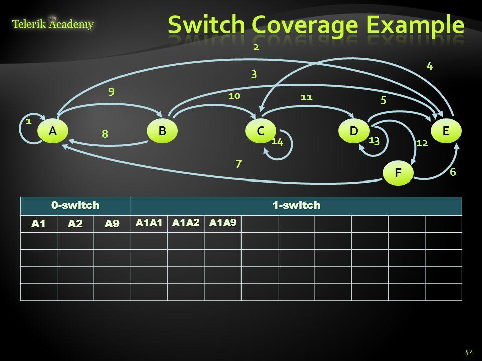 420-switch1-switchA1A2A9A1A1A1A2A1A9 ABCDE F 1 9 2 10 11 5 3 6 14 13 12 7 8 4