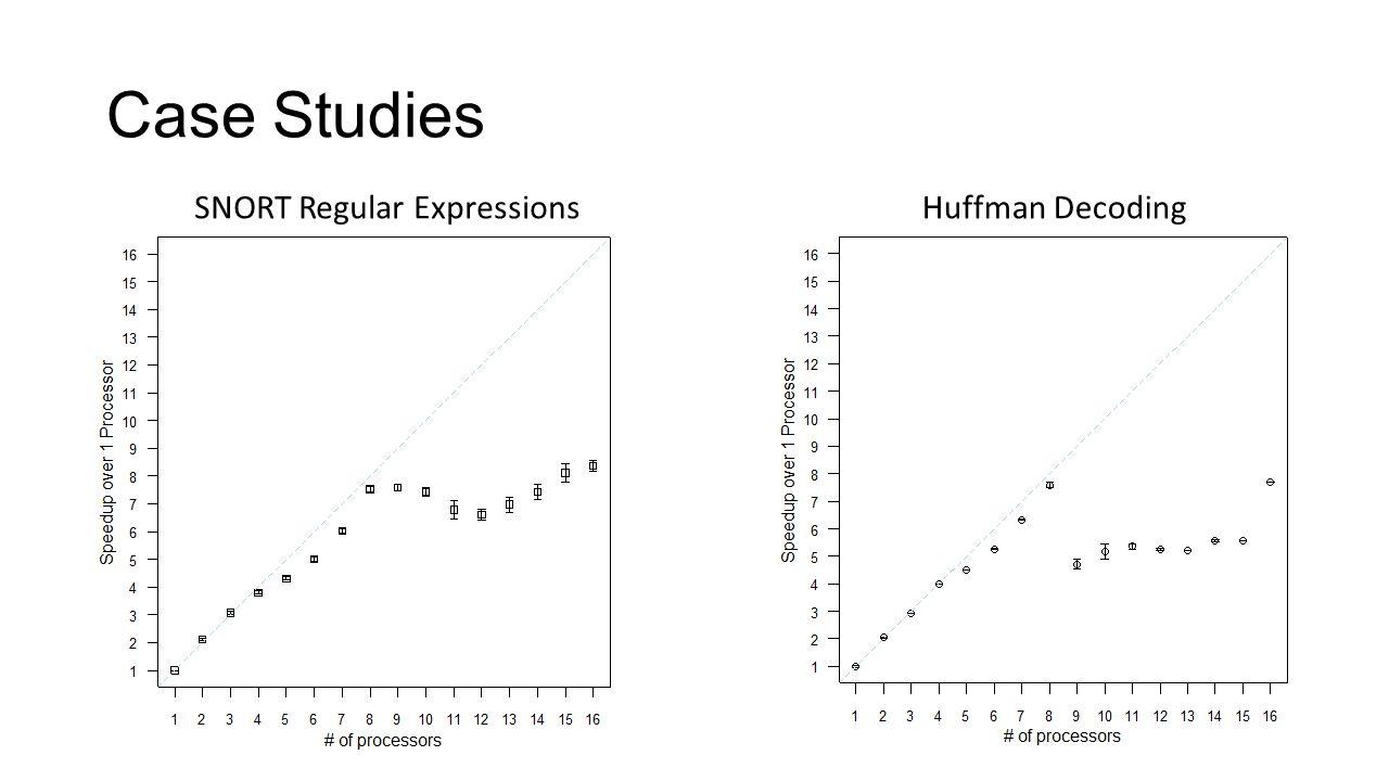 Case Studies SNORT Regular ExpressionsHuffman Decoding