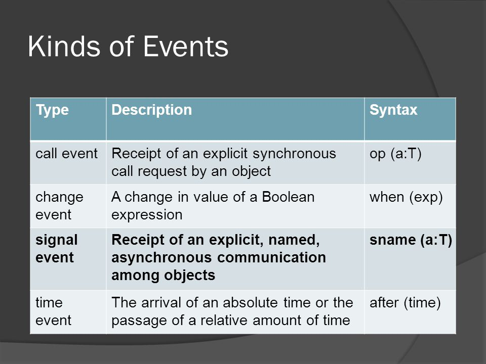 Kinds of Events TypeDescriptionSyntax call eventReceipt of an explicit synchronous call request by an object op (a:T) change event A change in value o