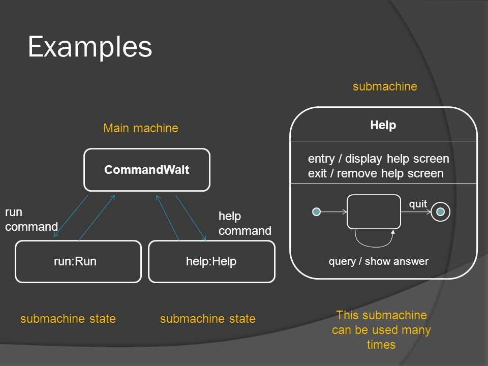 Examples Help CommandWait run:Runhelp:Help Main machine submachine state run command help command entry / display help screen exit / remove help scree