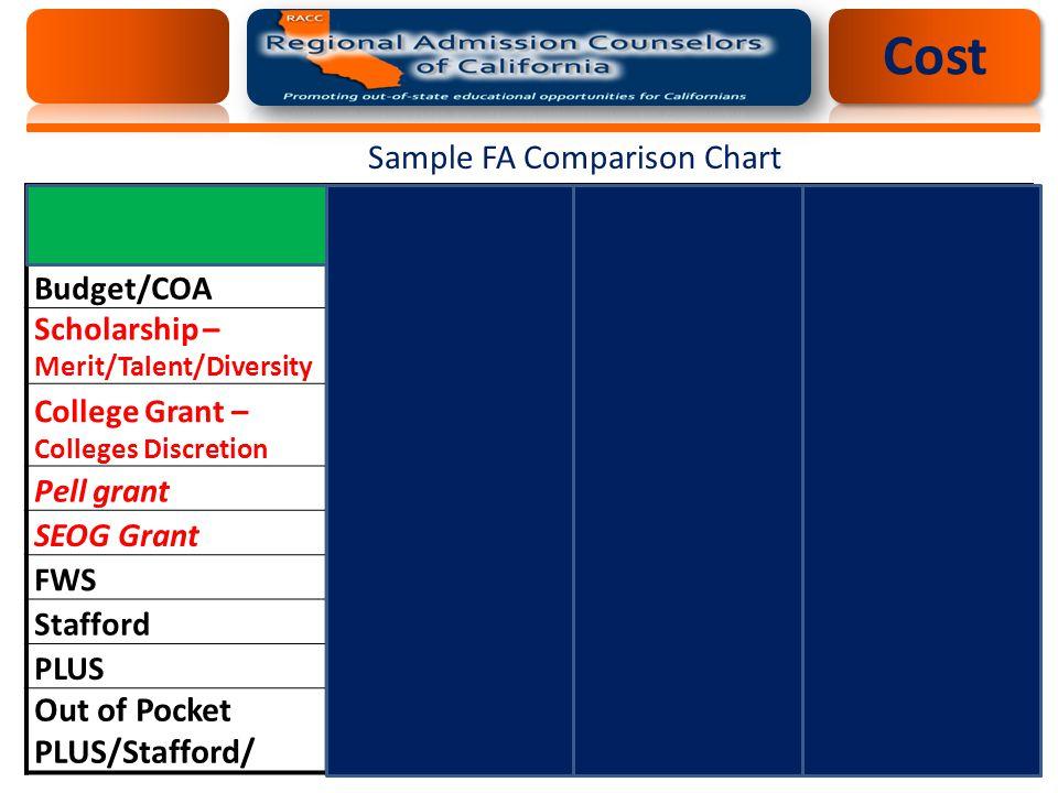Sample FA Comparison Chart EFC: $2,846 School 1School 2School 3 Budget/COA$36,920$36,900$38,200 Scholarship – Merit/Talent/Diversity $3,500$8,000$20,000 College Grant – Colleges Discretion $1,500$5000$6,000 Pell grant$2,700$4200$4,200 SEOG Grant01,900$1,000 FWS$3000$0$1,500 Stafford$5,500 PLUS$20,720$12,300$0 Out of Pocket PLUS/Stafford/$29,220$17,800$7,000 Cost