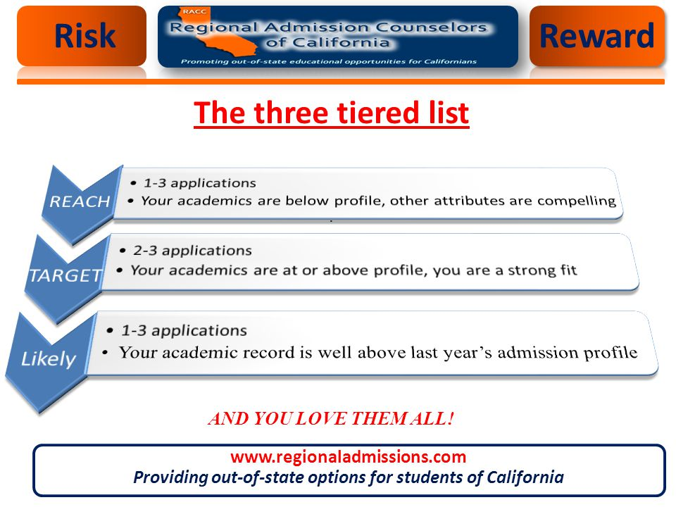 The three tiered list. AND YOU LOVE THEM ALL.