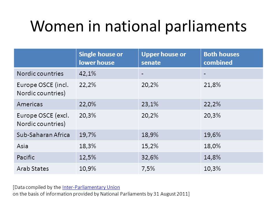 Women in national parliaments Single house or lower house Upper house or senate Both houses combined Nordic countries42,1%-- Europe OSCE (incl.