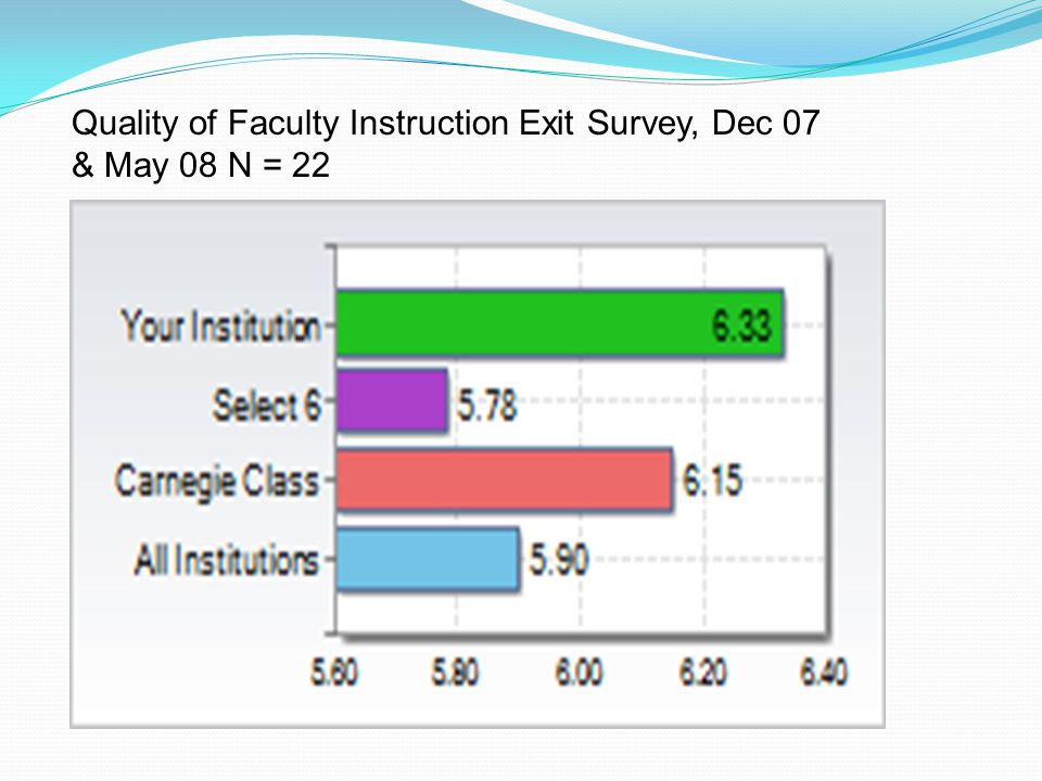 Quality of Faculty Instruction Exit Survey, Dec 07 & May 08 N = 22