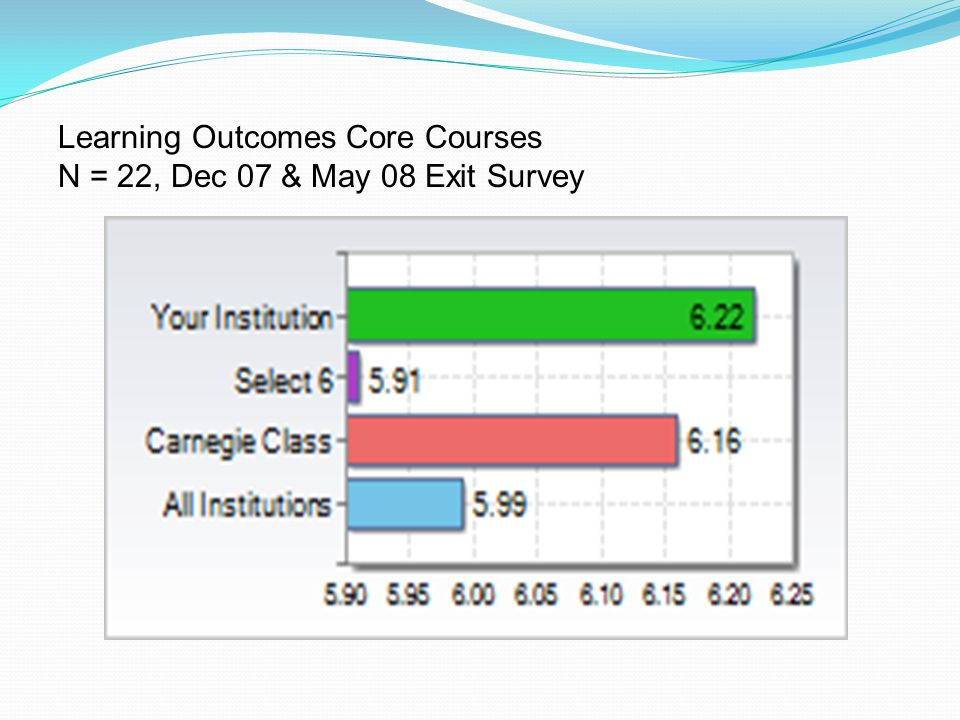 Learning Outcomes Core Courses N = 22, Dec 07 & May 08 Exit Survey