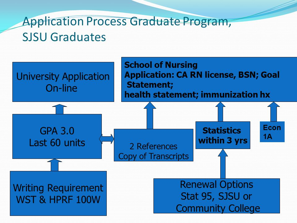 Application Process Graduate Program, SJSU Graduates University Application On-line School of Nursing Application: CA RN license, BSN; Goal Statement; health statement; immunization hx GPA 3.0 Last 60 units 2 References Copy of Transcripts Statistics within 3 yrs Writing Requirement WST & HPRF 100W Renewal Options Stat 95, SJSU or Community College Econ 1A