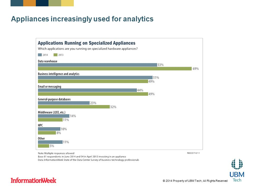 Appliances increasingly used for analytics © 2014 Property of UBM Tech; All Rights Reserved