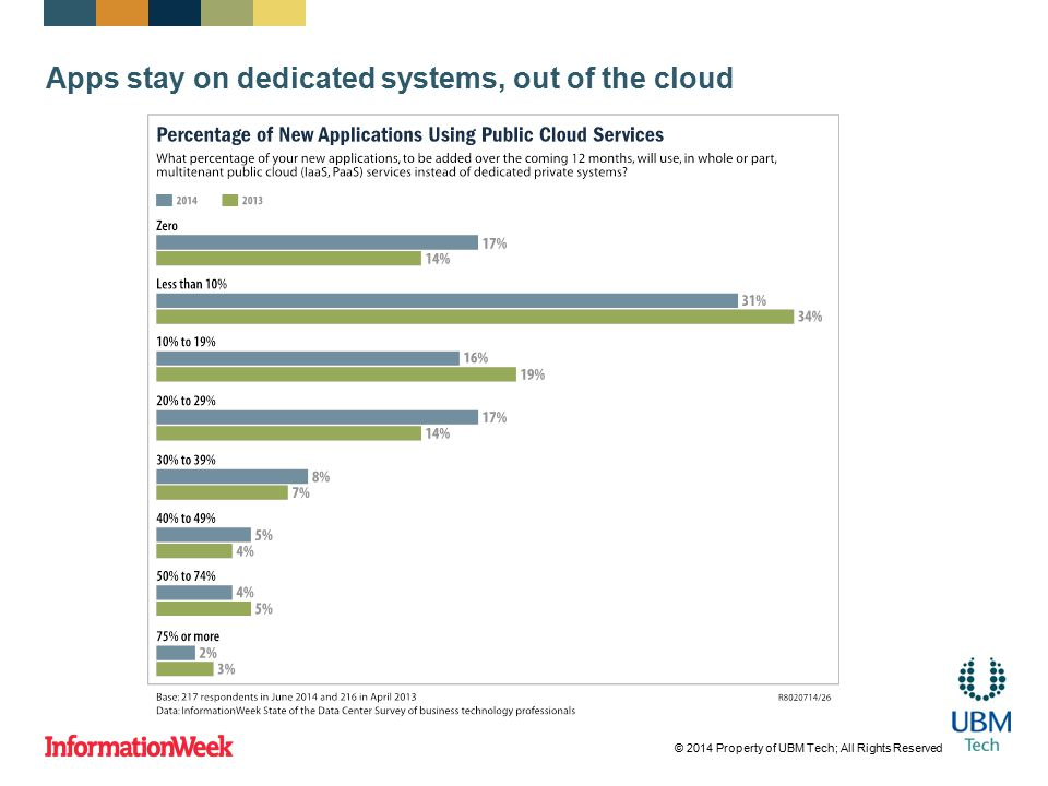 Apps stay on dedicated systems, out of the cloud © 2014 Property of UBM Tech; All Rights Reserved