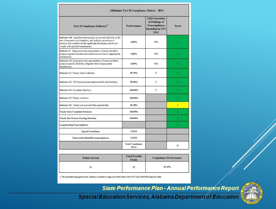 Special Education Services, Alabama Department of Education State Performance Plan - Annual Performance Report