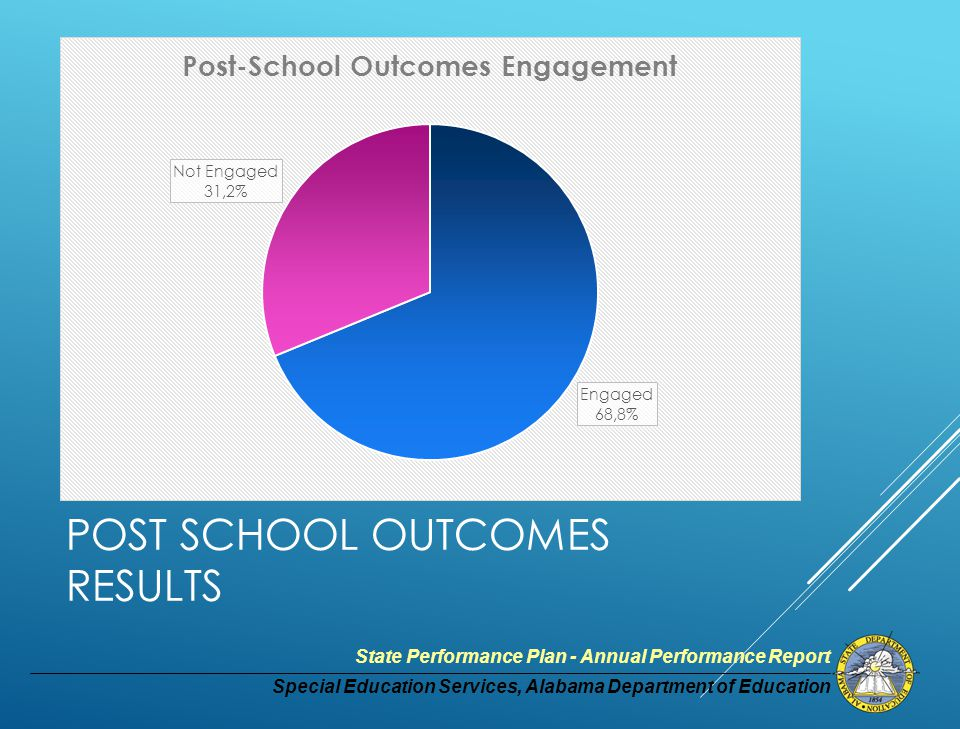 Special Education Services, Alabama Department of Education State Performance Plan - Annual Performance Report POST SCHOOL OUTCOMES RESULTS