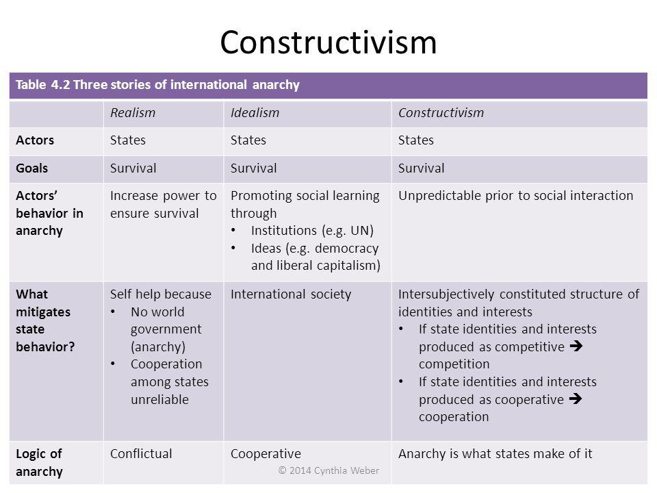 Constructivism Table 4.2 Three stories of international anarchy RealismIdealismConstructivism ActorsStates GoalsSurvival Actors' behavior in anarchy I