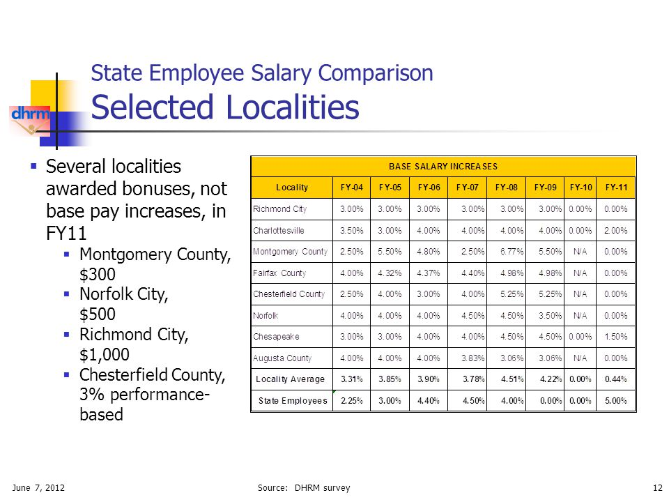 June 7, 201212 State Employee Salary Comparison Selected Localities Source: DHRM survey  Several localities awarded bonuses, not base pay increases, in FY11  Montgomery County, $300  Norfolk City, $500  Richmond City, $1,000  Chesterfield County, 3% performance- based