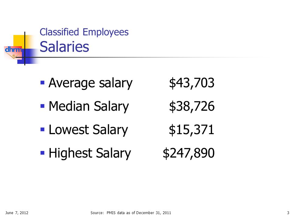 June 7, 20123 Classified Employees Salaries  Average salary$43,703  Median Salary$38,726  Lowest Salary$15,371  Highest Salary$247,890 Source: PMIS data as of December 31, 2011