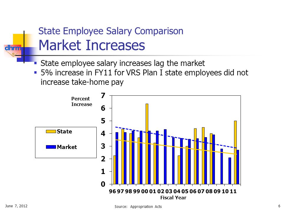 June 7, 20126 State Employee Salary Comparison Market Increases Percent Increase Fiscal Year Source: Appropriation Acts  State employee salary increases lag the market  5% increase in FY11 for VRS Plan I state employees did not increase take-home pay