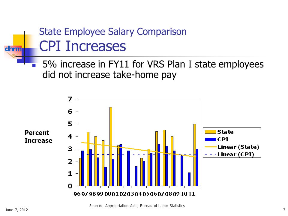 June 7, 20127 State Employee Salary Comparison CPI Increases 5% increase in FY11 for VRS Plan I state employees did not increase take-home pay Source: Appropriation Acts, Bureau of Labor Statistics Percent Increase