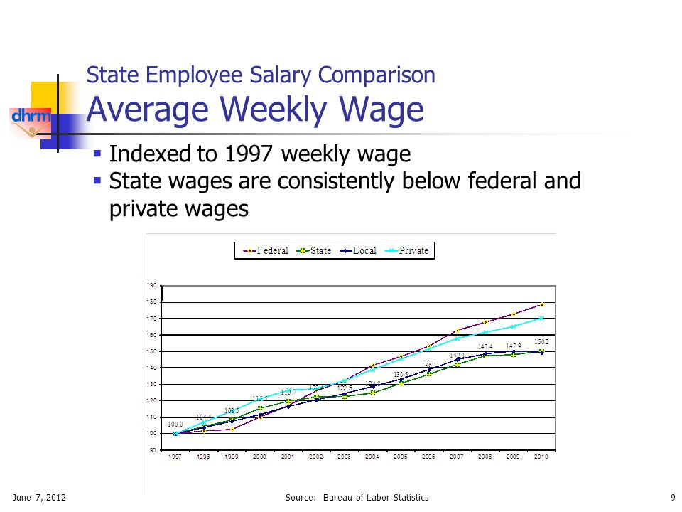 June 7, 20129 State Employee Salary Comparison Average Weekly Wage  Indexed to 1997 weekly wage  State wages are consistently below federal and private wages Source: Bureau of Labor Statistics