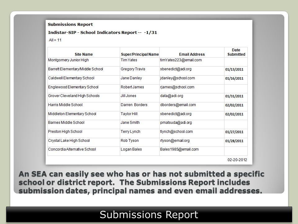 An SEA can easily see who has or has not submitted a specific school or district report.