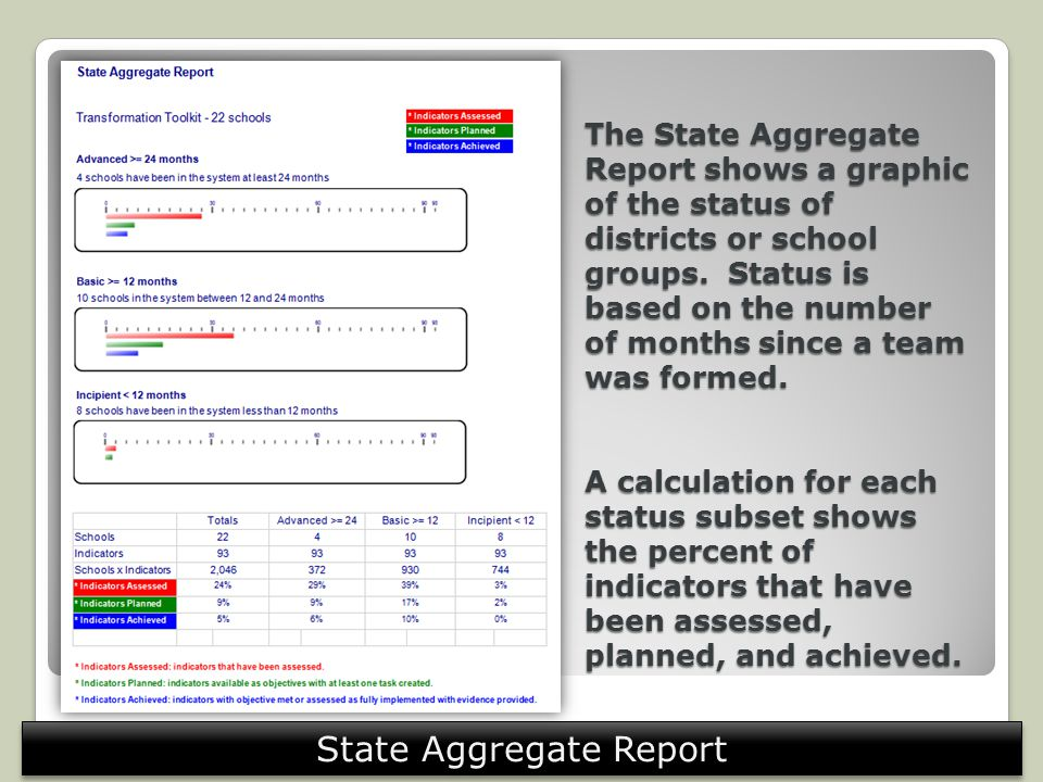 The State Aggregate Report shows a graphic of the status of districts or school groups. Status is based on the number of months since a team was forme