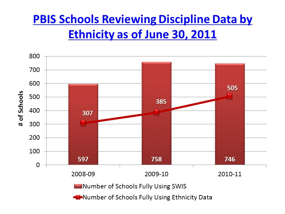 PBIS Schools Reviewing Discipline Data by Ethnicity as of June 30, 2011